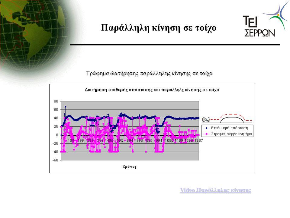 Παράλληλη κίνηση σε τοίχο Γράφημα διατήρησης παράλληλης κίνησης σε τοίχο Video Παράλληλης κίνησης Video Παράλληλης κίνησης