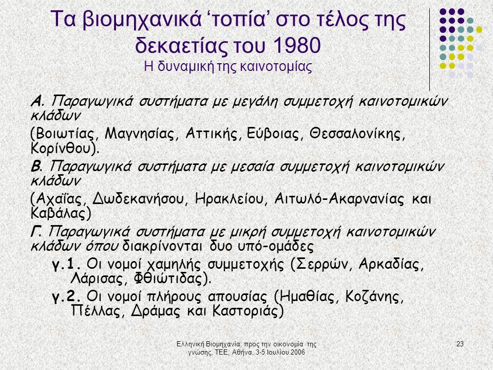 Ελληνική Βιομηχανία: προς την οικονομία της γνώσης, ΤΕΕ, Αθήνα, 3-5 Ιουλίου 2006 23 Τα βιομηχανικά 'τοπία' στο τέλος της δεκαετίας του 1980 Η δυναμική