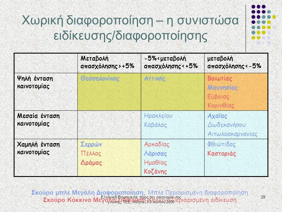 Ελληνική Βιομηχανία: προς την οικονομία της γνώσης, ΤΕΕ, Αθήνα, 3-5 Ιουλίου 2006 29 Χωρική διαφοροποίηση – η συνιστώσα ειδίκευσης/διαφοροποίησης Μεταβ