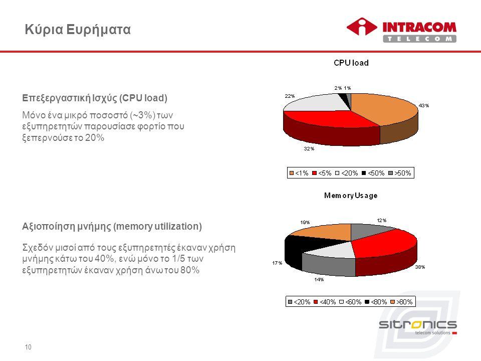 10 Κύρια Ευρήματα Αξιοποίηση μνήμης (memory utilization) Σχεδόν μισοί από τους εξυπηρετητές έκαναν χρήση μνήμης κάτω του 40%, ενώ μόνο το 1/5 των εξυπηρετητών έκαναν χρήση άνω του 80% Επεξεργαστική Ισχύς (CPU load) Μόνο ένα μικρό ποσοστό (~3%) των εξυπηρετητών παρουσίασε φορτίο που ξεπερνούσε το 20%