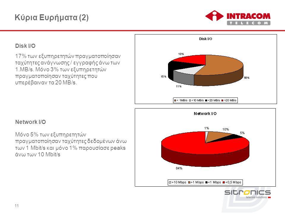 11 Κύρια Ευρήματα (2) Network I/O Μόνο 5% των εξυπηρετητών πραγματοποίησαν ταχύτητες δεδομένων άνω των 1 Mbit/s και μόνο 1% παρουσίασε peaks άνω των 10 Mbit/s Disk I/O 17% των εξυπηρετητών πραγματοποίησαν ταχύτητες ανάγνωσης / εγγραφής άνω των 1.MB/s.