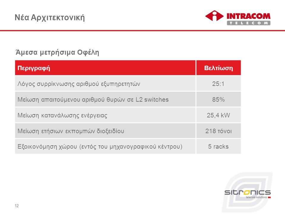 12 Νέα Αρχιτεκτονική Άμεσα μετρήσιμα Οφέλη ΠεριγραφήΒελτίωση Λόγος συρρίκνωσης αριθμού εξυπηρετητών25:1 Μείωση απαιτούμενου αριθμού θυρών σε L2 switches85% Μείωση κατανάλωσης ενέργειας25,4 kW Μείωση ετήσιων εκπομπών διοξειδίου218 τόνοι Εξοικονόμηση χώρου (εντός του μηχανογραφικού κέντρου)5 racks