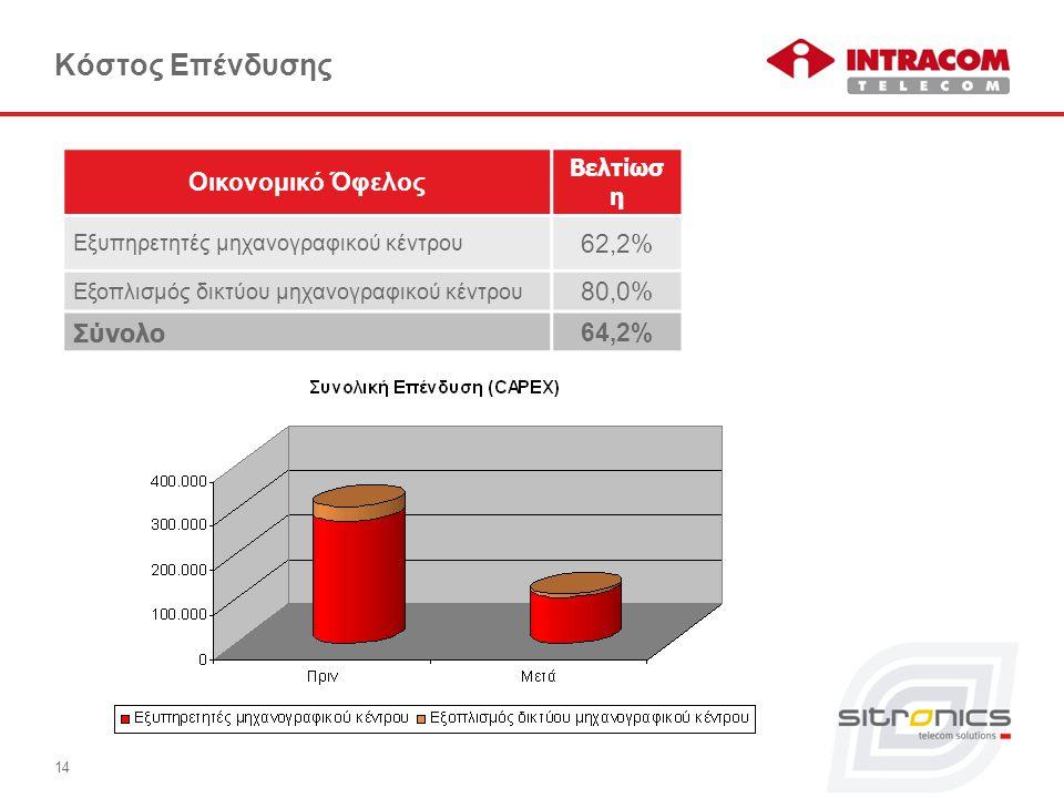 Κόστος Επένδυσης Οικονομικό Όφελος Βελτίωσ η Εξυπηρετητές μηχανογραφικού κέντρου 62,2% Εξοπλισμός δικτύου μηχανογραφικού κέντρου 80,0% Σύνολο 64,2% 14