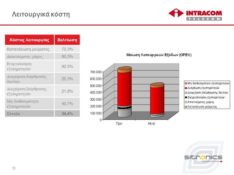 Λειτουργικά κόστη Κόστος λειτουργίαςΒελτίωση Κατανάλωση ρεύματος72,3% Απαιτούμενος χώρος 80,3% Ενεργοποίηση εξυπηρετητών 92,5% Διαχείριση διάρθρωσης δικτύου 25,3% Διαχείριση διάρθρωσης εξυπηρετητών 21,8% Μη διαθεσιμότητα εξυπηρετητών 40,7% Σύνολο 34,4% 15