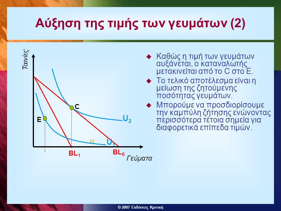 © 2007 Εκδόσεις Κριτική Αύξηση της τιμής των γευμάτων (2)  Καθώς η τιμή των γευμάτων αυξάνεται, ο καταναλωτής μετακινείται από το C στο Ε.