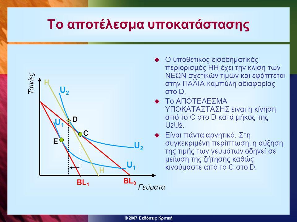 © 2007 Εκδόσεις Κριτική Το αποτέλεσμα υποκατάστασης  Ο υποθετικός εισοδηματικός περιορισμός ΗΗ έχει την κλίση των ΝΕΩΝ σχετικών τιμών και εφάπτεται στην ΠΑΛΙΑ καμπύλη αδιαφορίας στο D.