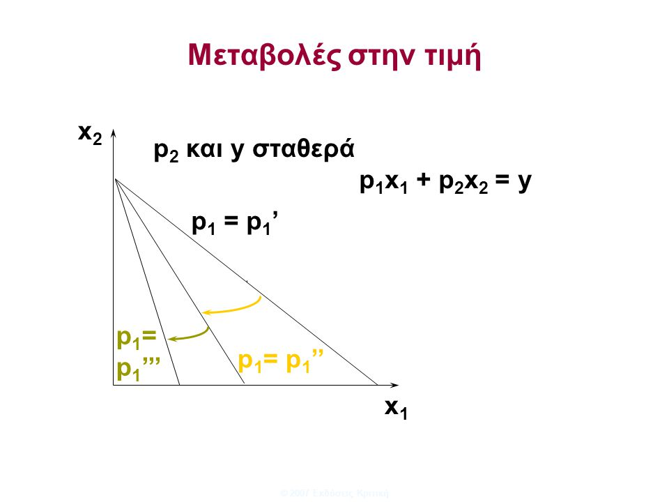 © 2007 Εκδόσεις Κριτική Μεταβολές στην τιμή x1x1 x2x2 p 1 = p 1 '' p 1 = p 1 ''' p 2 και y σταθερά p 1 = p 1 ' p 1 x 1 + p 2 x 2 = y