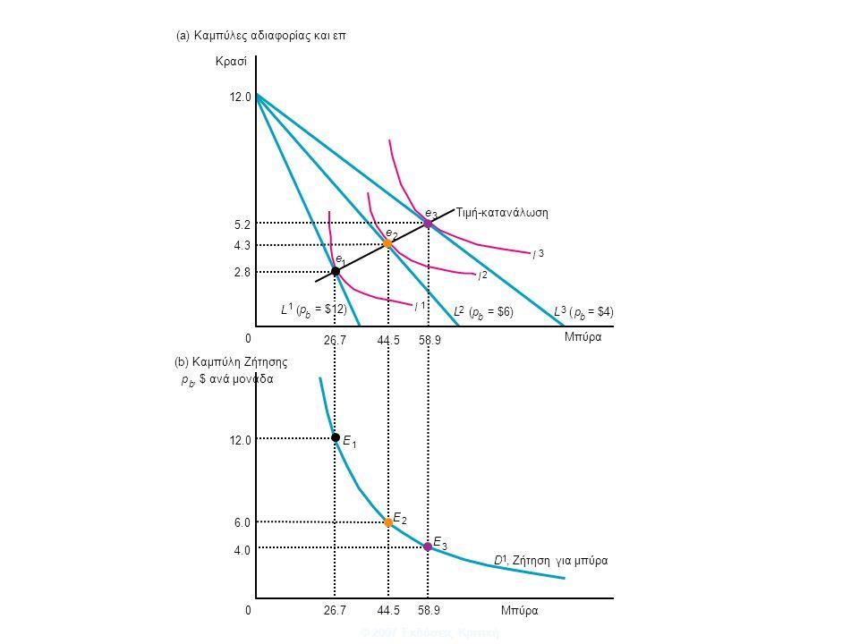 © 2007 Εκδόσεις Κριτική 4.3 5.2 12.0 2.8 12.0 6.0 4.0 26.7 0 44.558.9 L 1 ( p b = $12) p b, $ ανά μονάδα L 2 (p b = $6)L 3 (p b = $4) 26.7044.558.9 e 3 e 2 e 1 E 3 E 2 E 1 I 1 I 2 I 3 Μπύρα D 1, Ζήτηση για μπύρα Τιμή-κατανάλωση Κρασί (a) Καμπύλες αδιαφορίας και επ (b) Καμπύλη Ζήτησης