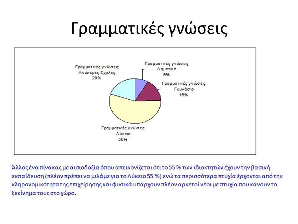 Γραμματικές γνώσεις