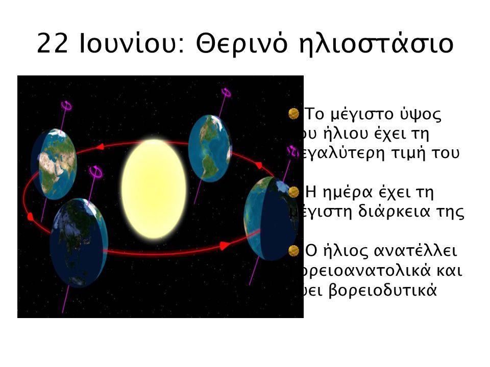 22 Ιουνίου: Θερινό ηλιοστάσιο Το μέγιστο ύψος του ήλιου έχει τη μεγαλύτερη τιμή του Η ημέρα έχει τη μέγιστη διάρκεια της Ο ήλιος ανατέλλει βορειοανατο