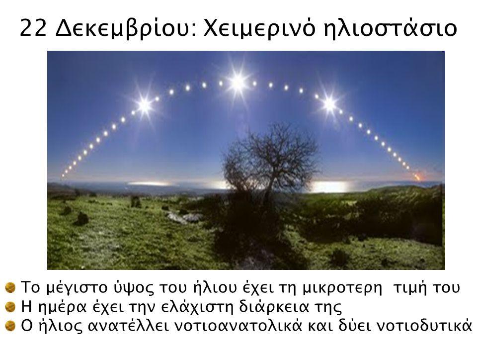 22 Δεκεμβρίου: Χειμερινό ηλιοστάσιο Το μέγιστο ύψος του ήλιου έχει τη μικροτερη τιμή του Η ημέρα έχει την ελάχιστη διάρκεια της Ο ήλιος ανατέλλει νοτι