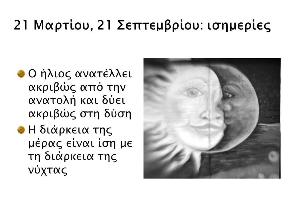 21 Μαρτίου, 21 Σεπτεμβρίου: ισημερίες Ο ήλιος ανατέλλει ακριβώς από την ανατολή και δύει ακριβώς στη δύση Η διάρκεια της μέρας είναι ίση με τη διάρκει