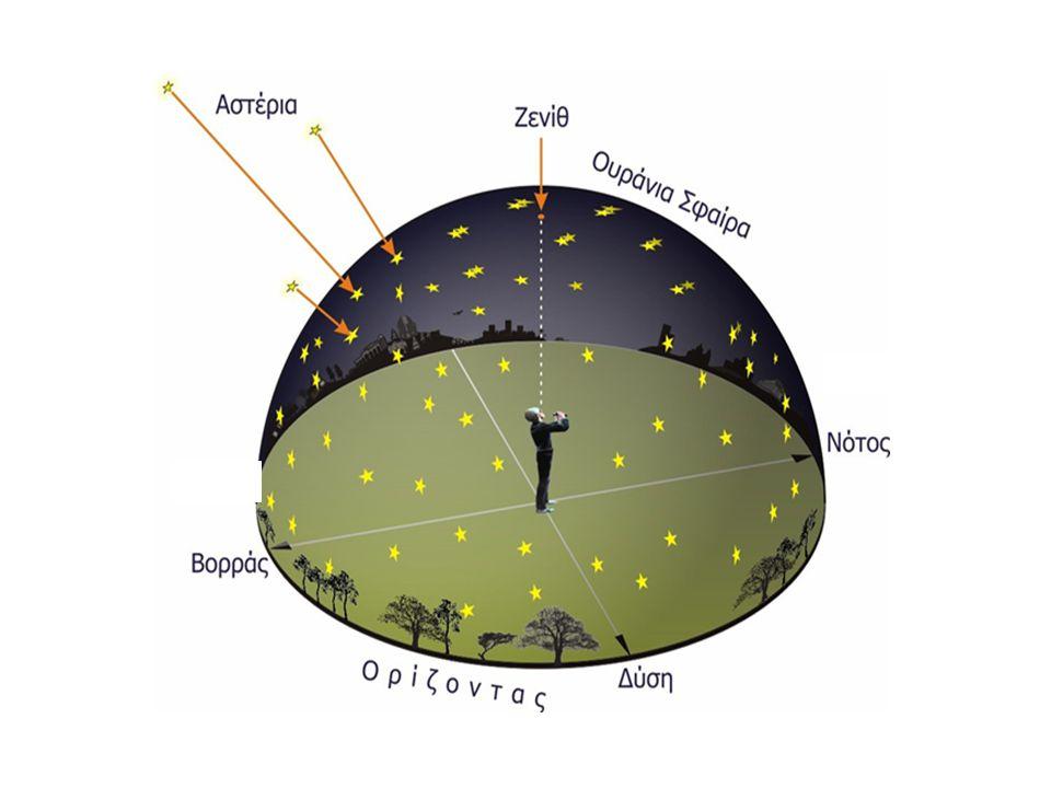 Το σημείο απ' όπου ο ήλιος ανατέλλει, το σημείο όπου δύει καθώς και το μέγιστο ύψος του το μεσημέρι μεταβάλλονται διαρκώς Δηλαδή η εκλειπτική του ήλιου κάθε μέρα αλλάζει