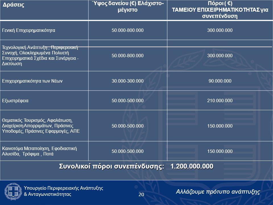Αλλάζουμε πρότυπο ανάπτυξης Δράσεις Ύψος δανείου (€) Ελάχιστο- μέγιστο Πόροι ( €) ΤΑΜΕΙΟΥ ΕΠΙΧΕΙΡΗΜΑΤΙΚΟΤΗΤΑΣ για συνεπένδυση Γενική Επιχειρηματικότητα50.000-800.000300.000.000 Τεχνολογική Ανάπτυξη, Περιφερειακή Συνοχή, Ολοκληρωμένα Πολυετή Επιχειρηματικά Σχέδια και Συνέργεια - Δικτύωση 50.000-800.000300.000.000 Επιχειρηματικότητα των Νέων30.000-300.00090.000.000 Εξωστρέφεια50.000-500.000210.000.000 Θεματικός Τουρισμός, Αφαλάτωση, Διαχείριση Απορριμάτων, Πράσινες Υποδομές, Πράσινες Εφαρμογές, ΑΠΕ 50.000-500.000150.000.000 Καινοτόμα Μεταποίηση, Εφοδιαστική Αλυσίδα, Τρόφιμα, Ποτά 50.000-500.000150.000.000 Συνολικοί πόροι συνεπένδυσης: 1.200.000.000 20
