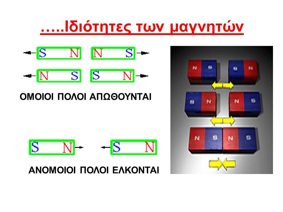 …..Ιδιότητες των μαγνητών ΑΝΟΜΟΙΟΙ ΠΟΛΟΙ ΕΛΚΟΝΤΑΙ ΟΜΟΙΟΙ ΠΟΛΟΙ ΑΠΩΘΟΥΝΤΑΙ