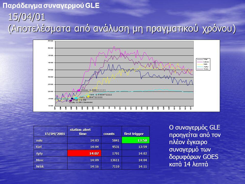 15/04/01 (Αποτελέσματα από ανάλυση μη πραγματικού χρόνου) 15/04/2001 station alert time counts first trigger oulu14:03584113:58 Kiel14:04953113:59 Apty14:07170114:02 Mosc14:091361114:04 Nrlsk14:16711014:11 Παράδειγμα συναγερμού GLE Ο συναγερμός GLE προηγείται από τον πλέον έγκαιρο συναγερμό των δορυφόρων GOES κατά 14 λεπτά