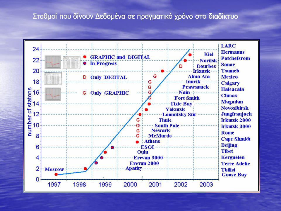 Πρόγραμμα γενικής διαχείρισης σταθμών δικτύου Βάση Δεδομένων με τα χαρακτηριστικά των σταθμών δικτύου (Station database program) Πίνακας γενικού χρονισμού (General Configuration Table) Χρονιστής (Scheduler) Timer Σύστημα συλλογής δεδομένων σταθμών νετρονίων Λειτουργία λογισμικού
