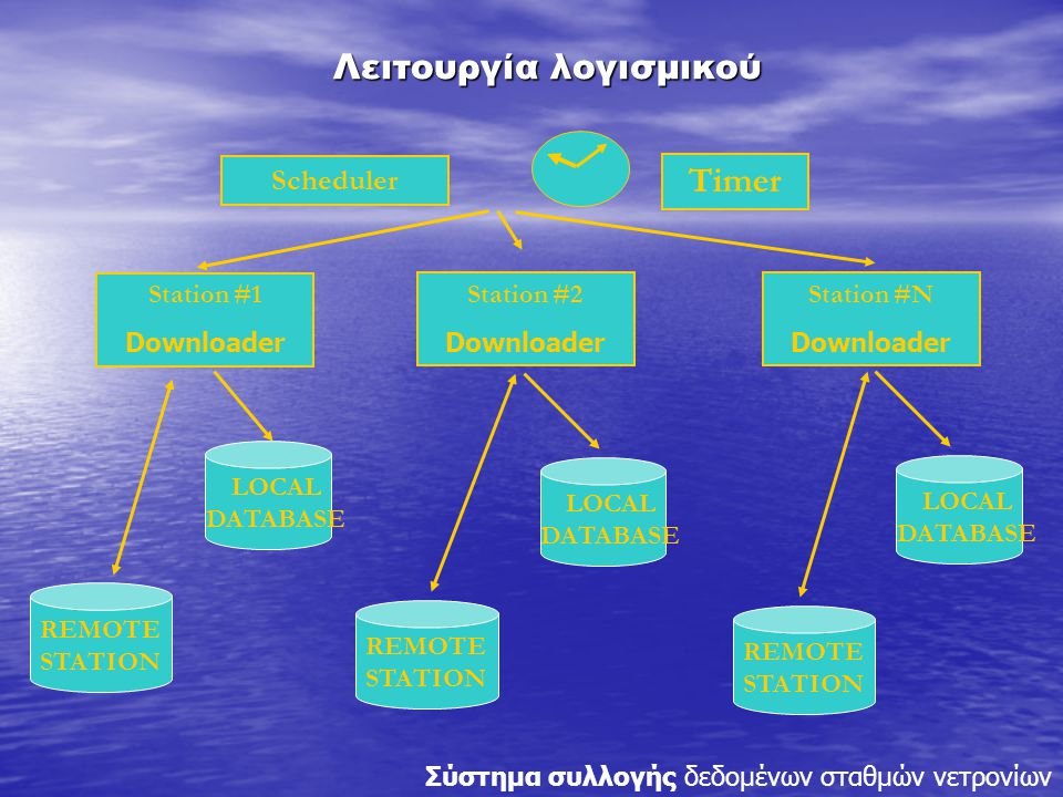 Scheduler Timer Station #1 Downloader Station #2 Downloader Station #N Downloader REMOTE STATION LOCAL DATABASE REMOTE STATION LOCAL DATABASE REMOTE STATION Λειτουργία λογισμικού Σύστημα συλλογής δεδομένων σταθμών νετρονίων