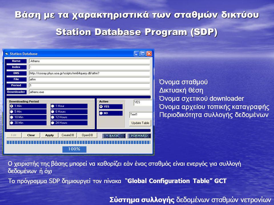 Όνομα σταθμού Δικτυακή θέση Όνομα σχετικού downloader Όνομα αρχείου τοπικής καταγραφής Περιοδικότητα συλλογής δεδομένων Ο χειριστής της βάσης μπορεί να καθορίζει εάν ένας σταθμός είναι ενεργός για συλλογή δεδομένων ή όχι Station Database Program (SDP) Βάση με τα χαρακτηριστικά των σταθμών δικτύου Το πρόγραμμα SDP δημιουργεί τον πίνακα Global Configuration Table GCT Σύστημα συλλογής δεδομένων σταθμών νετρονίων