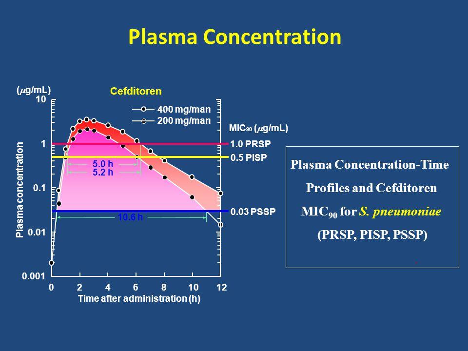 Plasma Concentration Plasma concentration 0.001 10 Time after administration (h) 400 mg/man 200 mg/man 0.5 PISP 024681012 0.01 0.1 1 1.0 PRSP 0.03 PSS