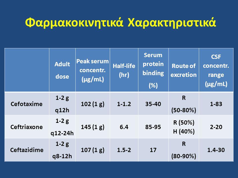 Φαρμακοκινητικά Χαρακτηριστικά Adult dose Peak serum concentr. (μg/mL) Half-life (hr) Serum protein binding (%) Route of excretion CSF concentr. range