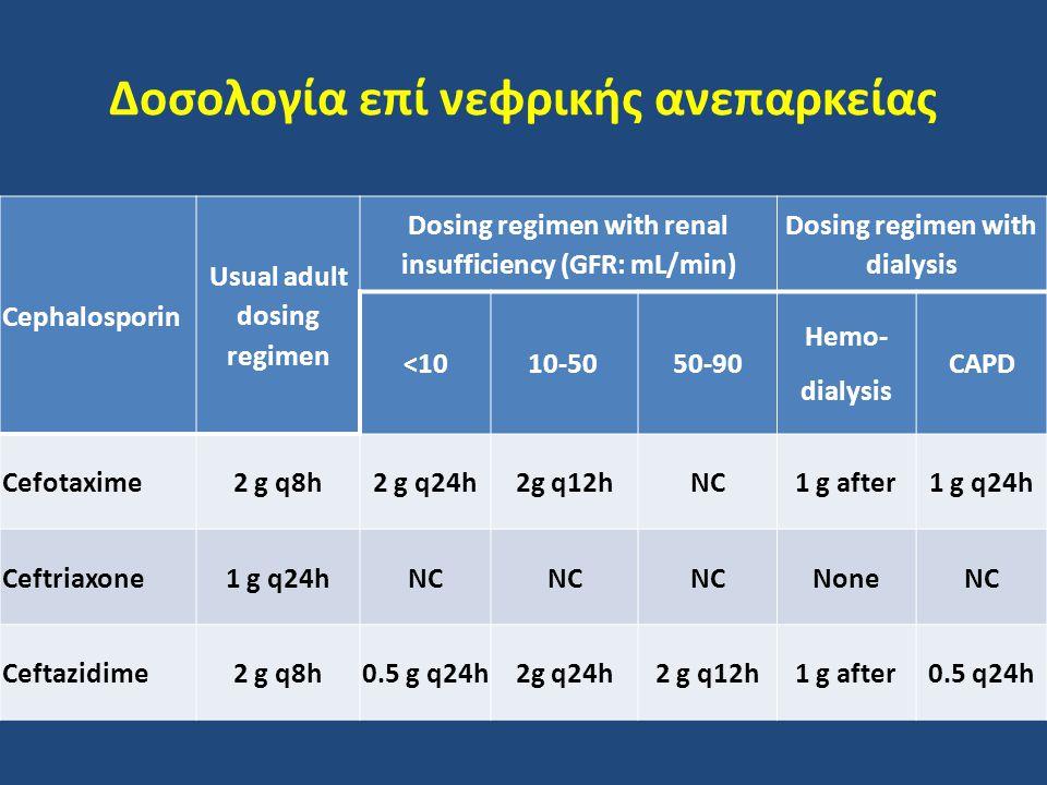 Δοσολογία επί νεφρικής ανεπαρκείας Cephalosporin Usual adult dosing regimen Dosing regimen with renal insufficiency (GFR: mL/min) Dosing regimen with