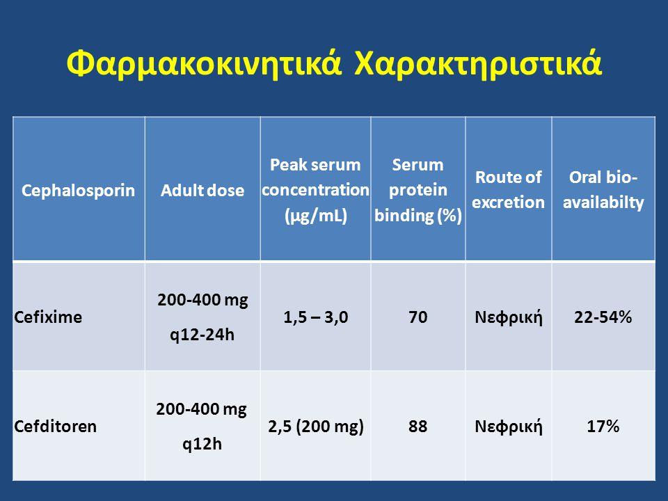 Φαρμακοκινητικά Χαρακτηριστικά CephalosporinAdult dose Peak serum concentration (μg/mL) Serum protein binding (%) Route of excretion Oral bio- availab