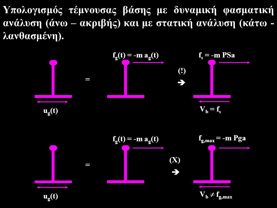 u g (t) = f g (t) = -m a g (t)  f s = -m PSa V b = f s (!) u g (t) = f g (t) = -m a g (t)  f g,max = -m Pga V b  f g,max (X) Υπολογισμός τέμνουσας βάσης με δυναμική φασματική ανάλυση (άνω – ακριβής) και με στατική ανάλυση (κάτω - λανθασμένη).