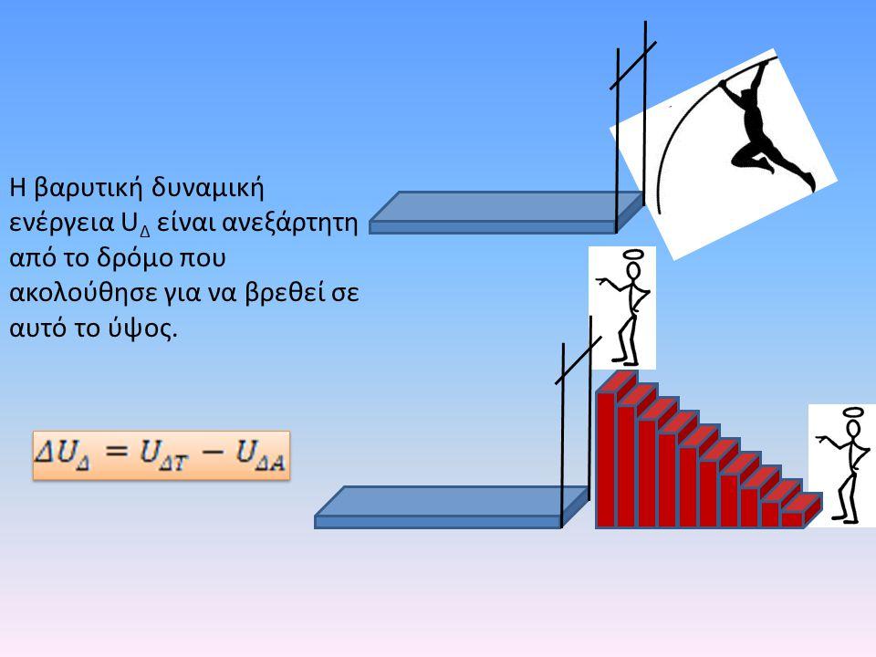 Η βαρυτική δυναμική ενέργεια U Δ είναι ανεξάρτητη από το δρόμο που ακολούθησε για να βρεθεί σε αυτό το ύψος.