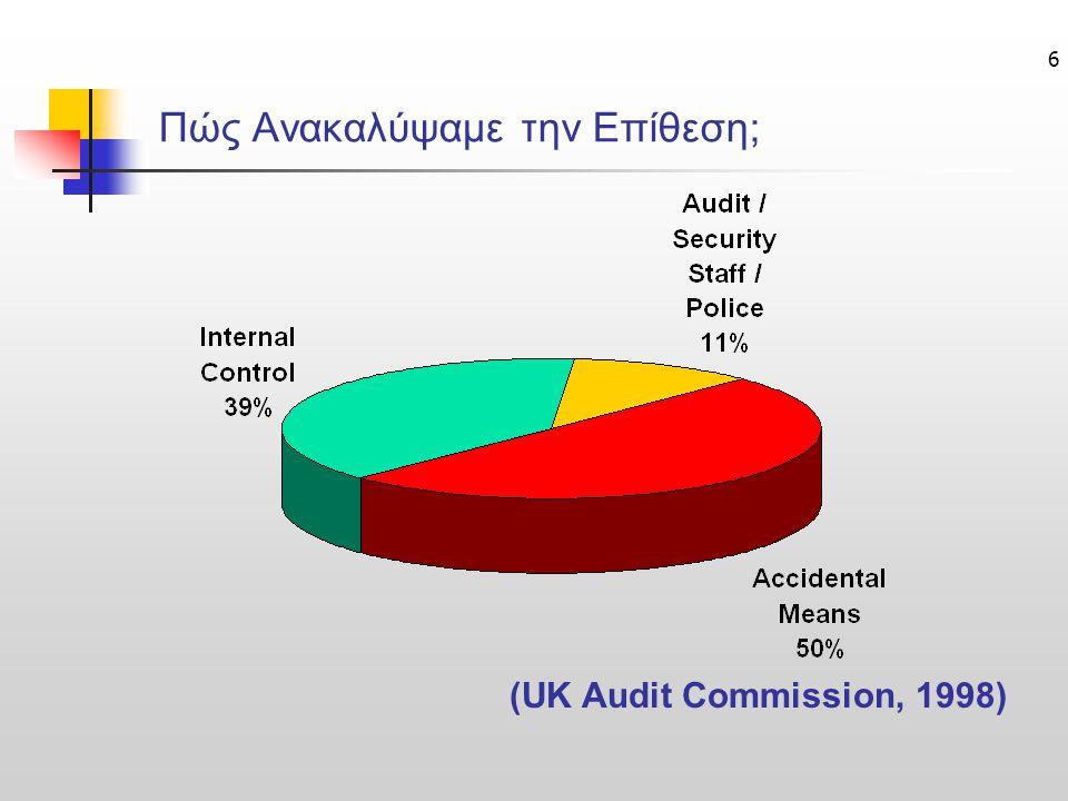 6 Πώς Ανακαλύψαμε την Επίθεση; (UK Audit Commission, 1998)