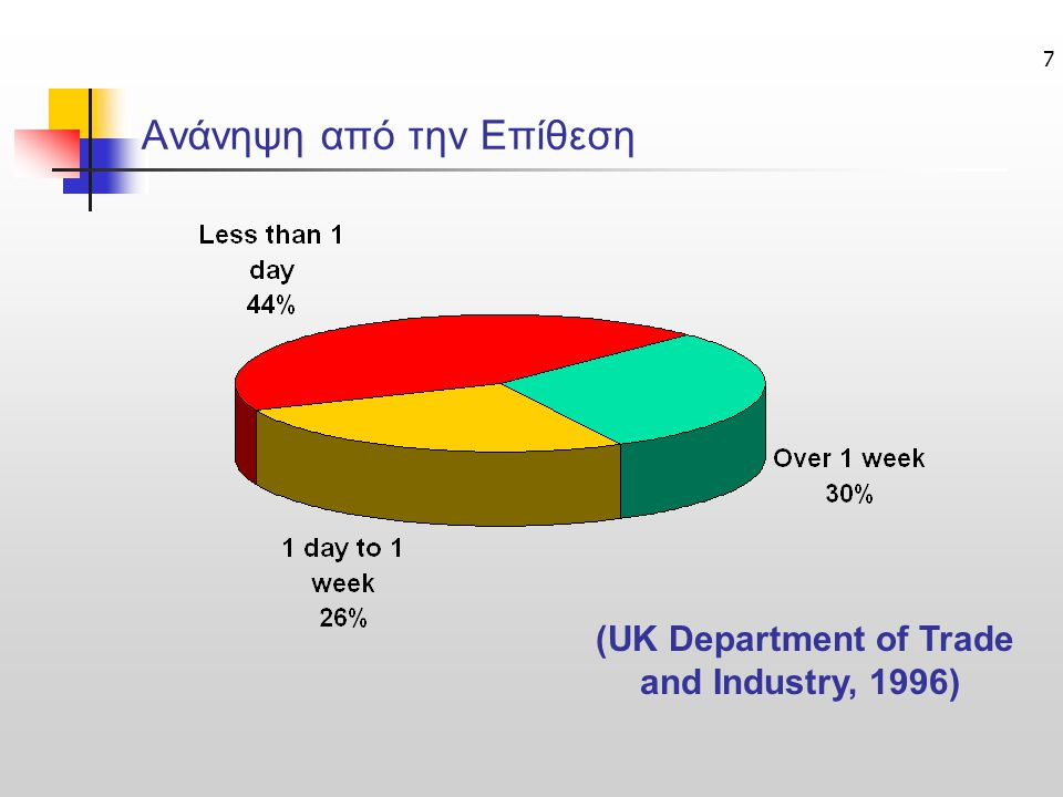 7 Ανάνηψη από την Επίθεση (UK Department of Trade and Industry, 1996)