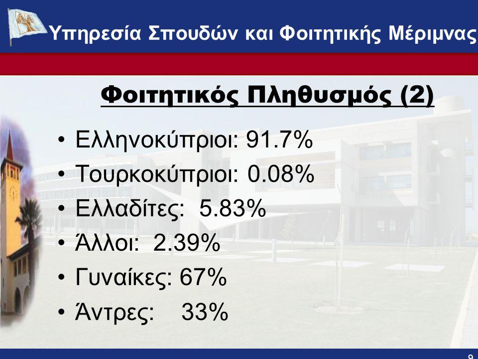 Φοιτητικός Πληθυσμός (2) Ελληνοκύπριοι: 91.7% Τουρκοκύπριοι: 0.08% Ελλαδίτες: 5.83% Άλλοι: 2.39% Γυναίκες: 67% Άντρες: 33% 9 ΥΠΗΡΕΣΙΑ ΣΠΟΥΔΩΝ ΚΑΙ ΦΟΙΤΗΤΙΚΗΣ ΜΕΡΙΜΝΑΣ - www.ucy.ac.cy/fmweb Υπηρεσία Σπουδών και Φοιτητικής Μέριμνας