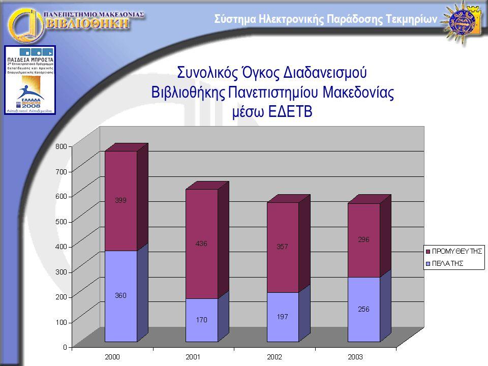 Σύστημα Ηλεκτρονικής Παράδοσης Τεκμηρίων Συνολικός Όγκος Διαδανεισμού Βιβλιοθήκης Πανεπιστημίου Μακεδονίας μέσω ΕΔΕΤΒ