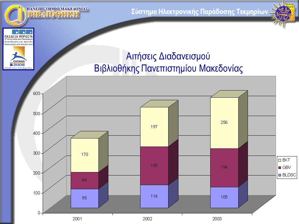 Σύστημα Ηλεκτρονικής Παράδοσης Τεκμηρίων Βιβλιοθήκη Πανεπιστημίου Μακεδονίας ΕΡΓΟ: «ΠΛΟΗΓΙΣ» - (ΕΠΕΑΕΚ ΙΙ) ΠΕ: Ηλεκτρονικός Διαδανεισμός Στόχοι: μείωση του μέσου χρόνου ικανοποίησης των αιτημάτων διαδανεισμού άμεση υποβολή αιτημάτων και παραλαβή τεκμηρίων μείωση χρόνου αποστολής τεκμηρίων προς τις συνεργαζόμενες βιβλιοθήκες