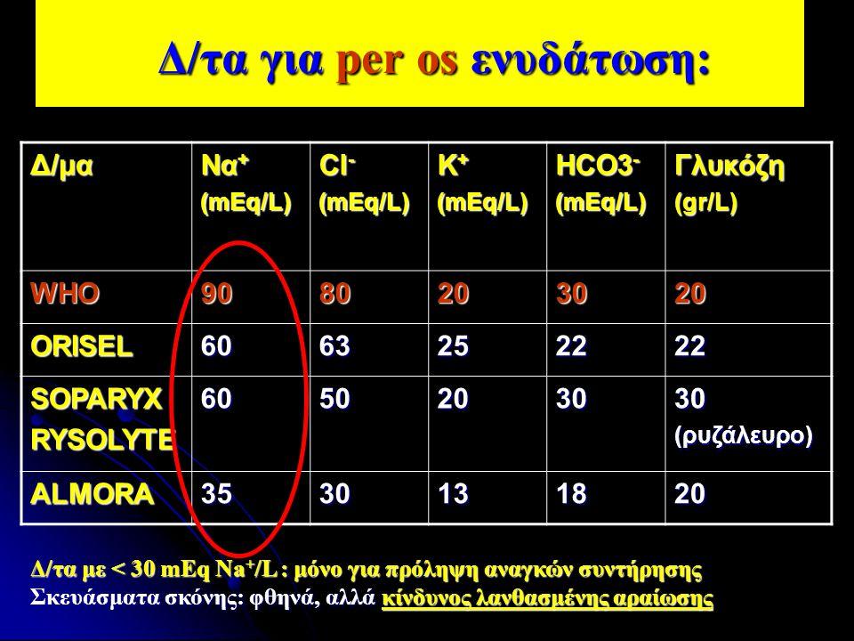 Δ/τα για per os ενυδάτωση: Δ/τα για per os ενυδάτωση:Δ/μα Να + (mEq/L) Cl - (mEq/L) K + (mEq/L) HCO3 - (mEq/L) Γλυκόζη (gr/L) WHO9080203020 ORISEL6063