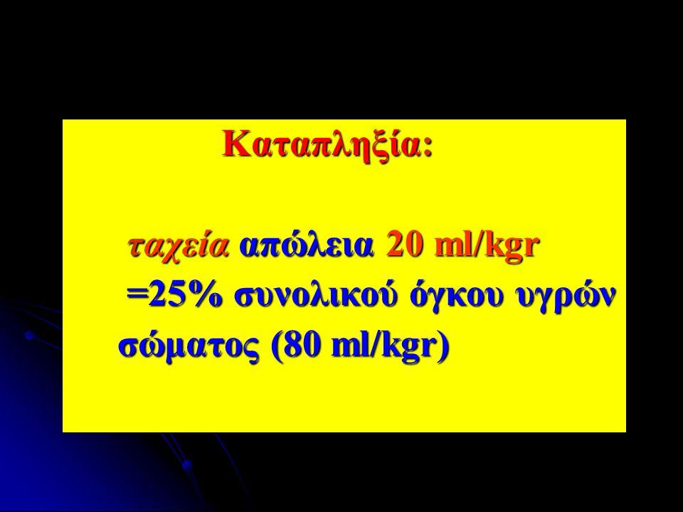 Καταπληξία: Καταπληξία: ταχεία απώλεια 20 ml/kgr ταχεία απώλεια 20 ml/kgr =25% συνολικού όγκου υγρών =25% συνολικού όγκου υγρών σώματος (80 ml/kgr) σώ