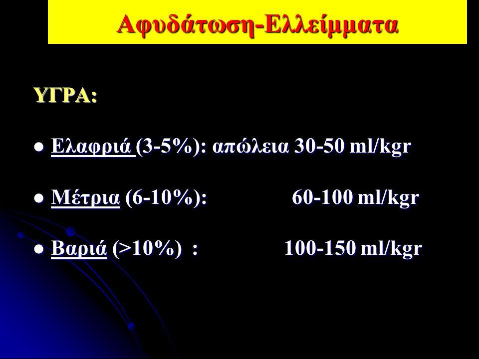 Αφυδάτωση-ΕλλείμματαΥΓΡΑ: Ελαφριά (3-5%): απώλεια 30-50 ml/kgr Ελαφριά (3-5%): απώλεια 30-50 ml/kgr Μέτρια (6-10%): 60-100 ml/kgr Μέτρια (6-10%): 60-1