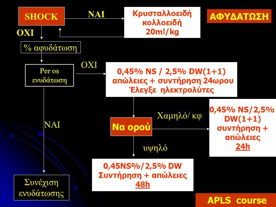 0,45% NS/2,5% DW(1+1) συντήρηση + απώλειες 24h SHOCK Κρυσταλλοειδή κολλοειδή 20ml/kg ΝΑΙ ΟΧΙ % αφυδάτωση Per os ενυδάτωση 0,45% NS / 2,5% DW(1+1) απώλ