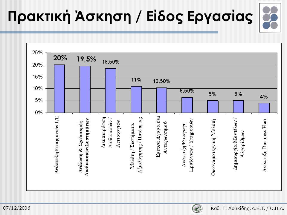 Καθ. Γ. Δουκίδης, Δ.Ε.Τ. / Ο.Π.Α. 07/12/2006 Πρακτική Άσκηση / Είδος Εργασίας 20% 19,5% Ανάπτυξη Εφαρμογών I.T. Ανάλυση & Σχεδιασμός Διαδικασιών/Συστη