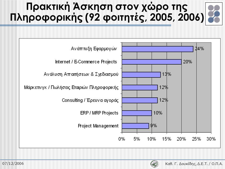 Καθ. Γ. Δουκίδης, Δ.Ε.Τ. / Ο.Π.Α. 07/12/2006 Πρακτική Άσκηση στον χώρο της Πληροφορικής (92 φοιτητές, 2005, 2006)