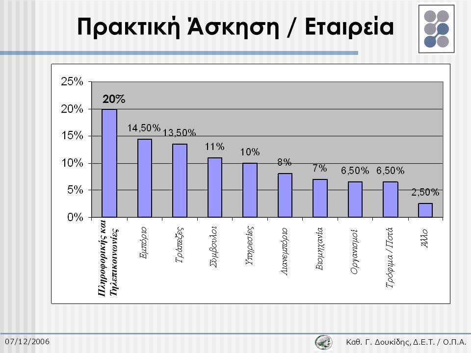 Καθ. Γ. Δουκίδης, Δ.Ε.Τ. / Ο.Π.Α. 07/12/2006 Πρακτική Άσκηση / Εταιρεία 20% Πληροφορικής και Τηλεπικοινωνίες