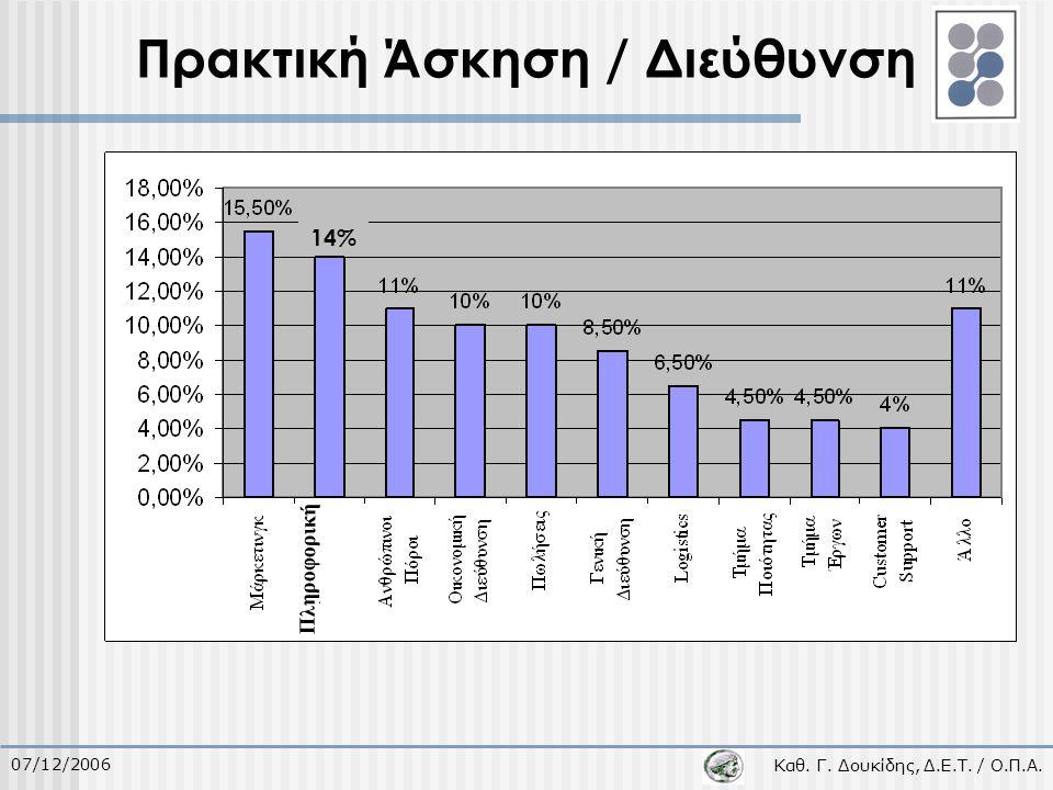 Καθ. Γ. Δουκίδης, Δ.Ε.Τ. / Ο.Π.Α. 07/12/2006 Πρακτική Άσκηση / Διεύθυνση 14% Πληροφορική