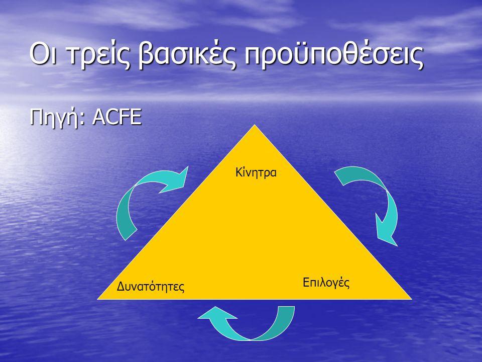Οι τρείς βασικές προϋποθέσεις Πηγή: ACFE Κίνητρα Δυνατότητες Επιλογές