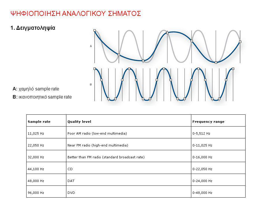 ΨΗΦΙΟΠΟΙΗΣΗ ΑΝΑΛΟΓΙΚΟΥ ΣΗΜΑΤΟΣ 1. Δειγματοληψία Α: χαμηλό sample rate B: ικανοποιητικό sample rate