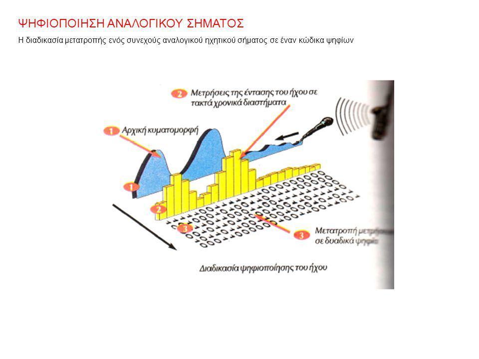 ΨΗΦΙΟΠΟΙΗΣΗ ΑΝΑΛΟΓΙΚΟΥ ΣΗΜΑΤΟΣ Η διαδικασία μετατροπής ενός συνεχούς αναλογικού ηχητικού σήματος σε έναν κώδικα ψηφίων