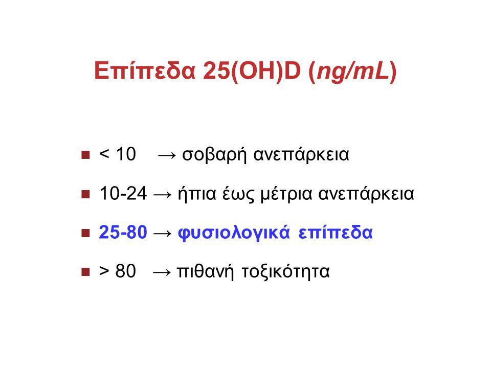 Επίπεδα 25(OH)D (ng/mL) < 10 → σοβαρή ανεπάρκεια 10-24 → ήπια έως μέτρια ανεπάρκεια 25-80 → φυσιολογικά επίπεδα > 80 → πιθανή τοξικότητα