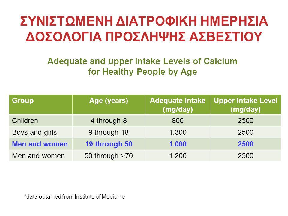 ΣΥΝΙΣΤΩΜΕΝΗ ΔΙΑΤΡΟΦΙΚΗ ΗΜΕΡΗΣΙΑ ΔΟΣΟΛΟΓΙΑ ΠΡΟΣΛΗΨΗΣ ΑΣΒΕΣΤΙΟΥ GroupAge (years)Adequate Intake (mg/day) Upper Intake Level (mg/day) Children4 through 8