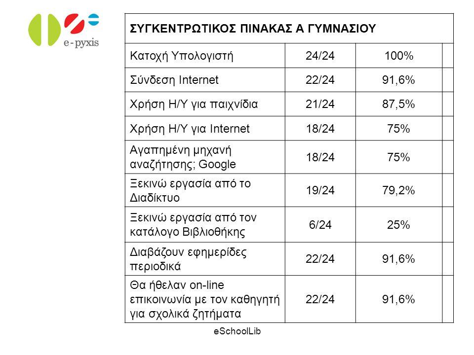 eSchoolLib ΣΥΓΚΕΝΤΡΩΤΙΚΟΣ ΠΙΝΑΚΑΣ Α ΓΥΜΝΑΣΙΟΥ Κατοχή Υπολογιστή24/24100% Σύνδεση Internet22/2491,6% Χρήση Η/Υ για παιχνίδια21/2487,5% Χρήση Η/Υ για In