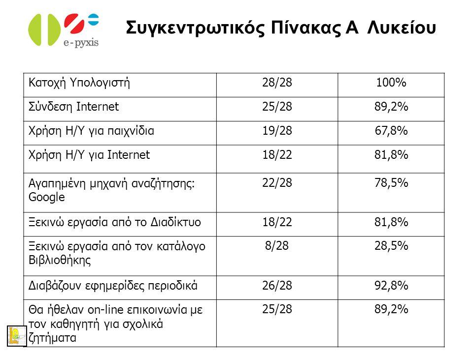 eSchoolLib Κατοχή Υπολογιστή28/28100% Σύνδεση Internet25/2889,2% Χρήση Η/Υ για παιχνίδια19/2867,8% Χρήση Η/Υ για Internet18/2281,8% Αγαπημένη μηχανή α