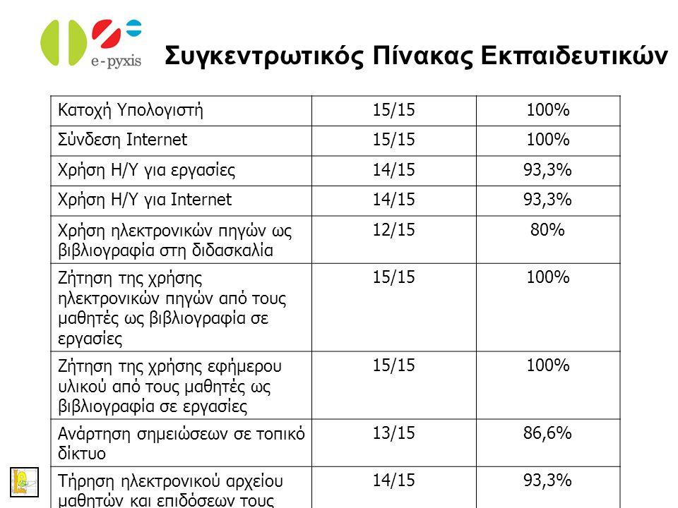 eSchoolLib Κατοχή Υπολογιστή15/15100% Σύνδεση Internet15/15100% Χρήση Η/Υ για εργασίες14/1593,3% Χρήση Η/Υ για Internet14/1593,3% Χρήση ηλεκτρονικών π